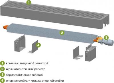 Напольные обогреватели - продажа электрических ...