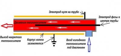 Принцип работы электродного котла Галан