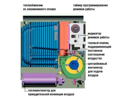 Схема газового конвектора