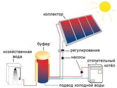 Схема отопления с использованием солнечных батарей